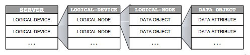 Figure 3: Hierarchy of the IEC 61850 data model